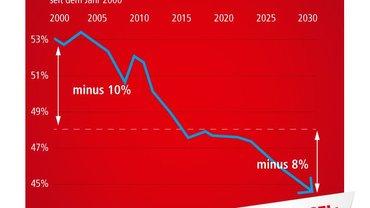 Faktengrafik Rentenkampagne