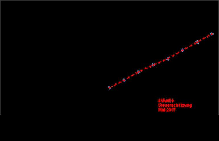 Steuerentwicklung in Deutschland 2007 bis 2021
